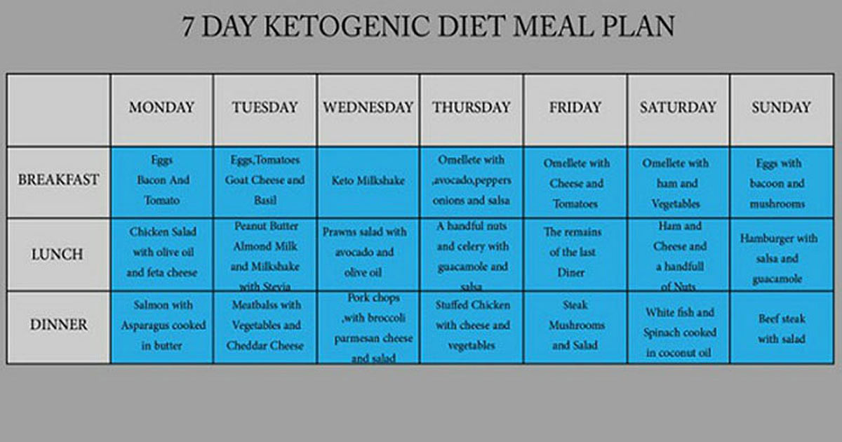 7-Day Ketogenic Diet That Will Help You Lower Your Cholesterol, Blood Glucose Levels, and Melt Fat